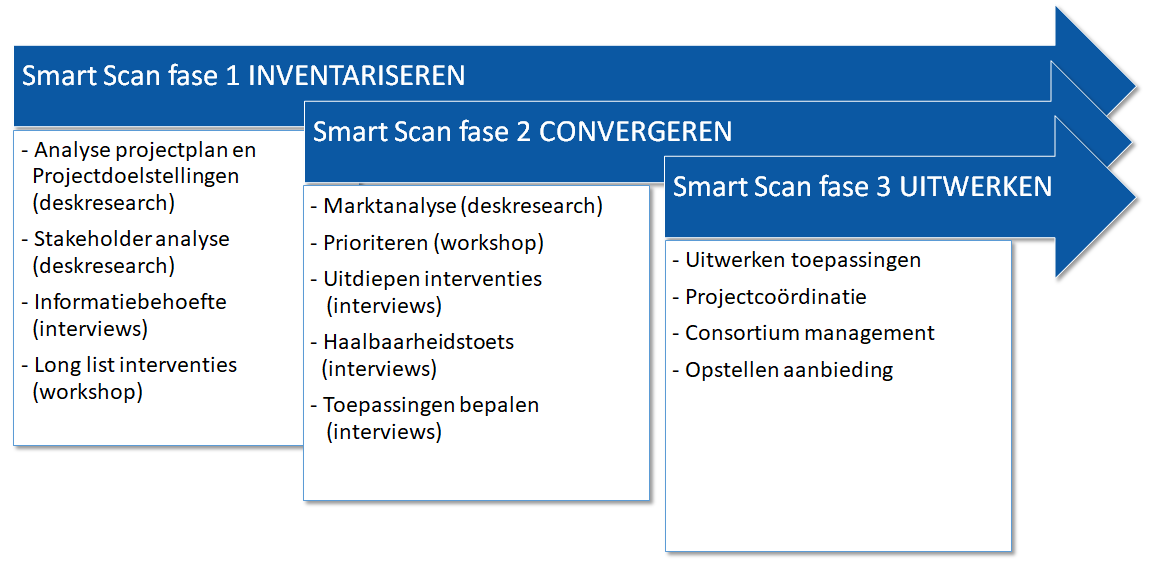 Smart scan in 3 fases