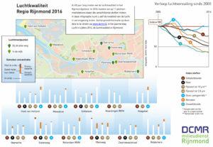 Uitstoot versus Concentratie. Gebruik de beslis- en analyse tool!